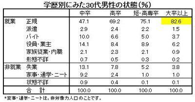 学歴別に見た30代男性の状態(%)